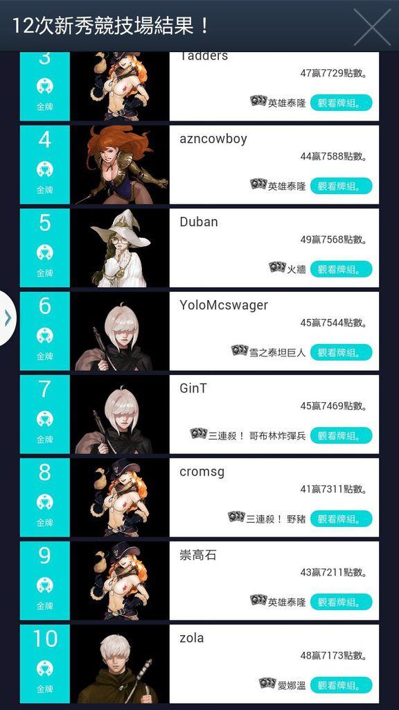 20151213 12th 新秀_排名2
