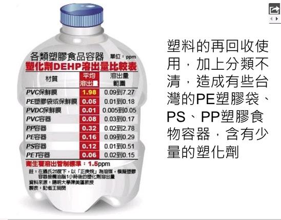 塑膠容器溶出塑化劑比較