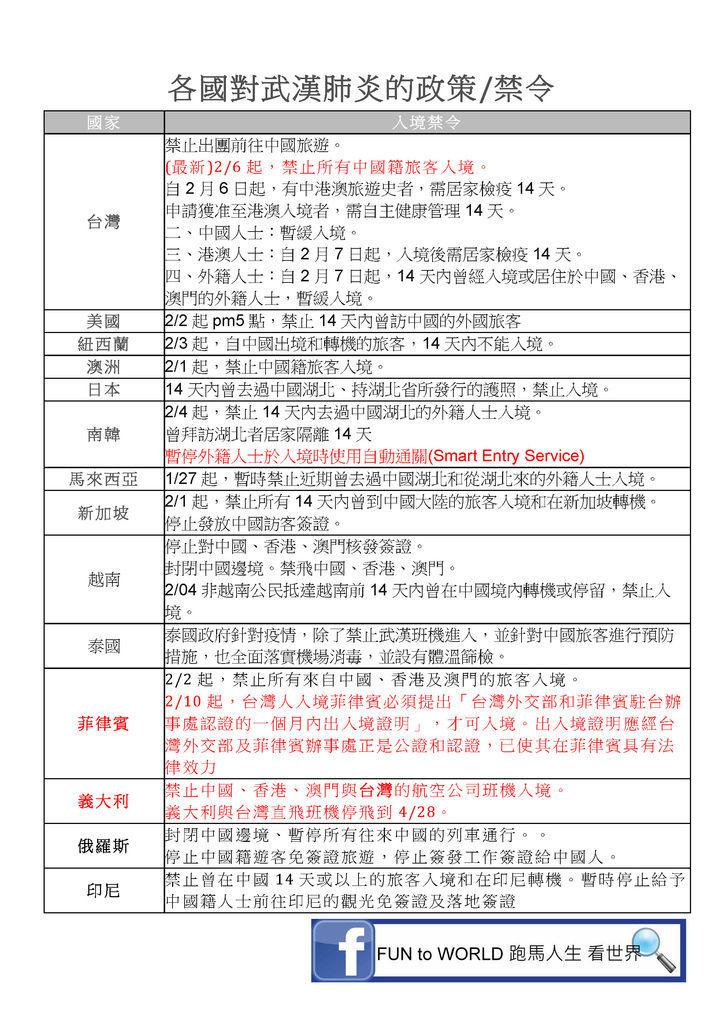 各國對武漢肺炎的政策_頁面_1.jpg