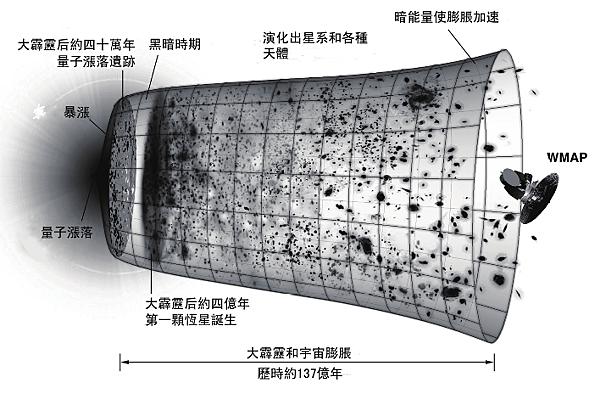 宇宙大爆炸演化體-聖達瑪學院課程講義