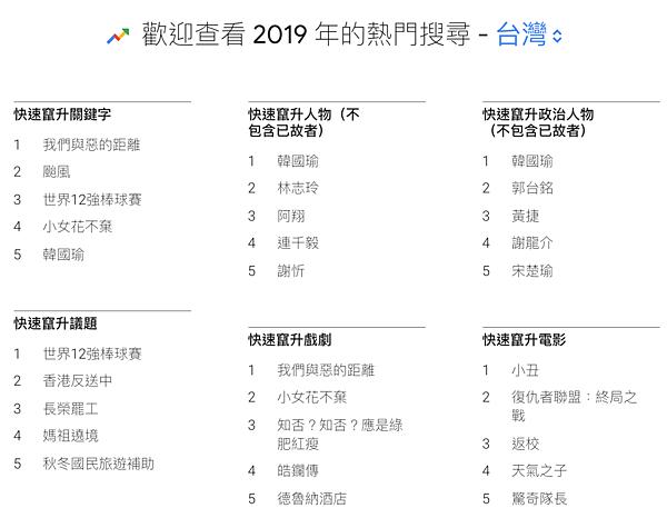 2019-Google-Trends-Top5.jpg