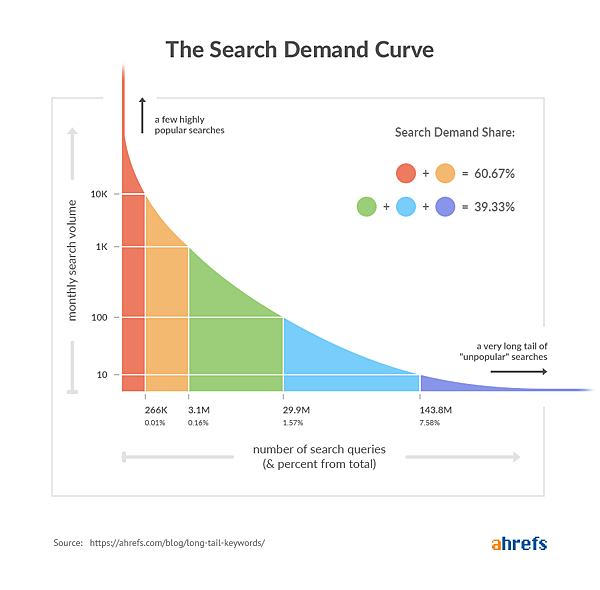 long-tail-keywords-search-demand-curve.png