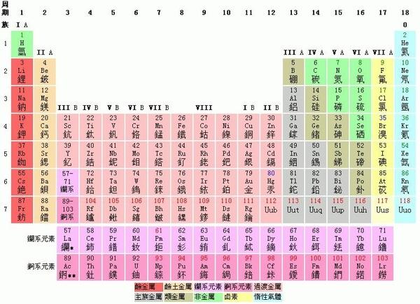 元素週期表.jpg