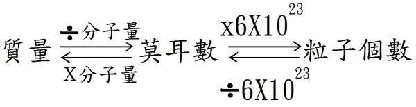 莫耳數重點公式.jpg