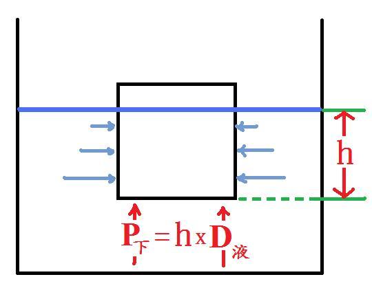 浮力的基本概念.jpg