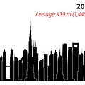 1325739618-diagram-tallestbydecade-cctbuh.jpg