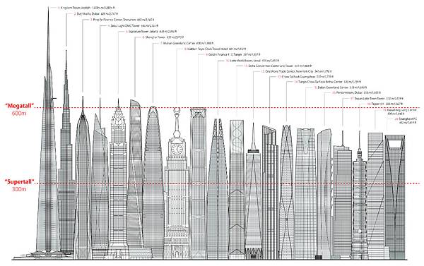 1325739622-diagram-tallestskyline-cctbuh.jpg