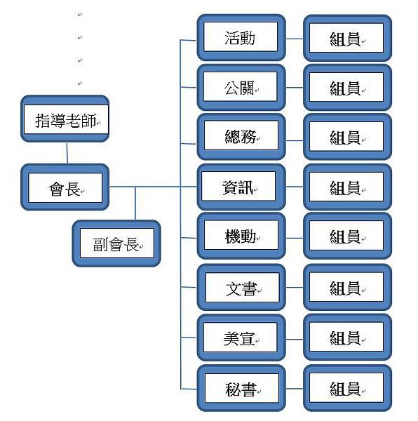 _組織分配圖.jpg