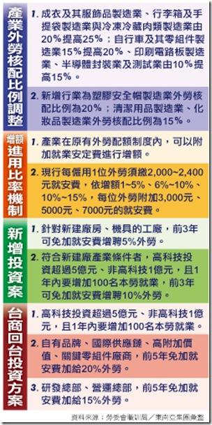 提振經濟人力配套方案