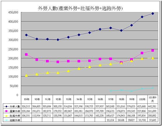 101年9月外籍勞工統計