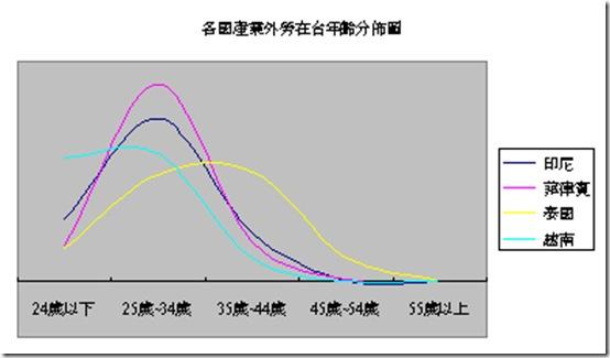 產業外勞年齡分析