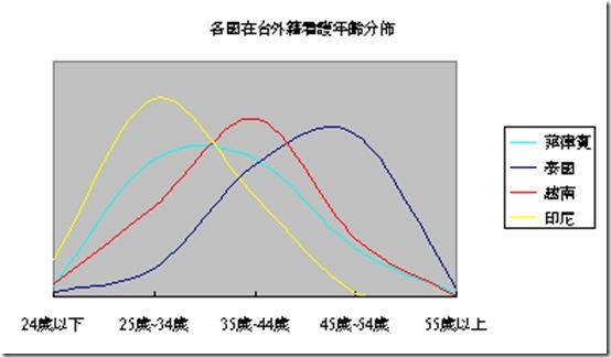 社福外勞年齡分析