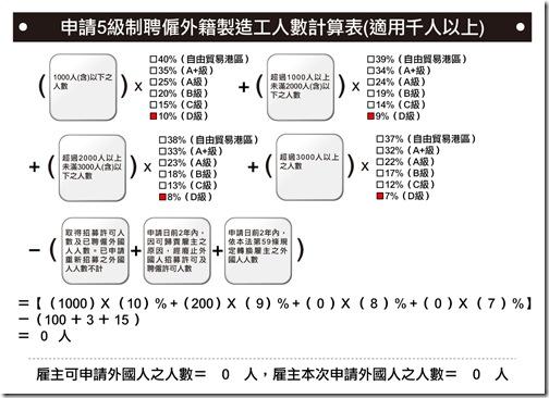 初次招募外籍製造工人數試算表