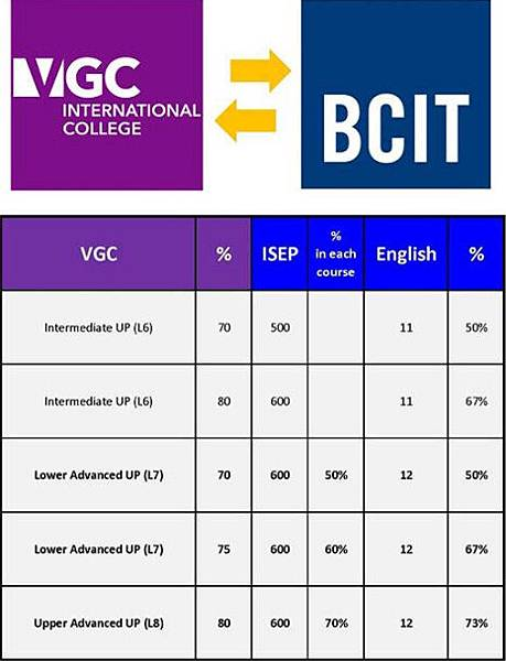 VGC-BCIT transfer1