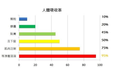 人體吸收率.png
