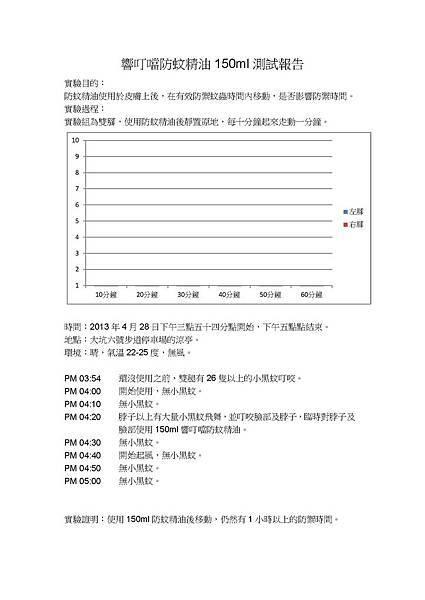 2013年5月響叮噹150ml大容量噴霧式測試報告