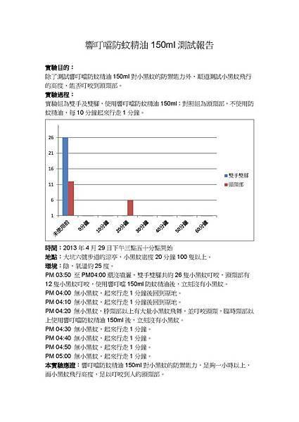 2013年4月28日150ml大坑測試