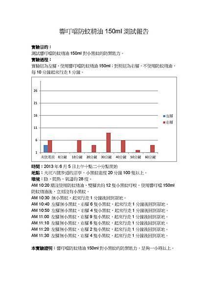 2013年6月150ml大坑測試