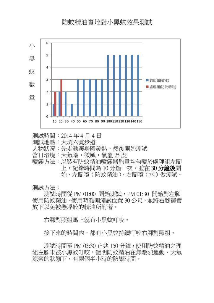 2014年4月4日防蚊精油測試報告