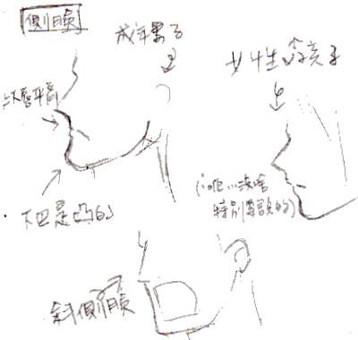 鋼鍊人物繪畫剖析