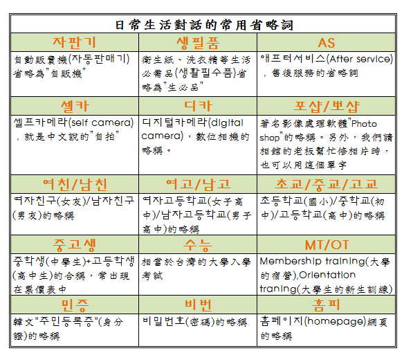 韓文流行語