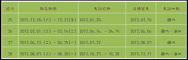 2012TOPIK考試日程