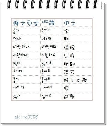 韓文單字-形容詞(天氣)