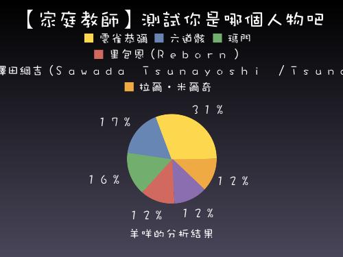 家教人物分析圓餅圖.png