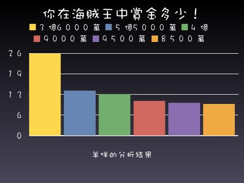 海賊賞金分析長條圖.jpg