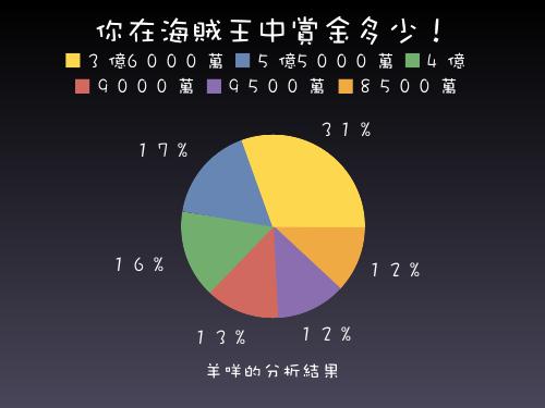 海賊賞金分析圓餅圖.png