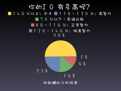 IQ測驗之圓餅圖.png