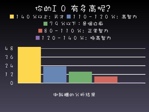 IQ分析測驗之長條圖.jpg