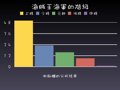 海賊王海軍階級分析長條圖.jpg