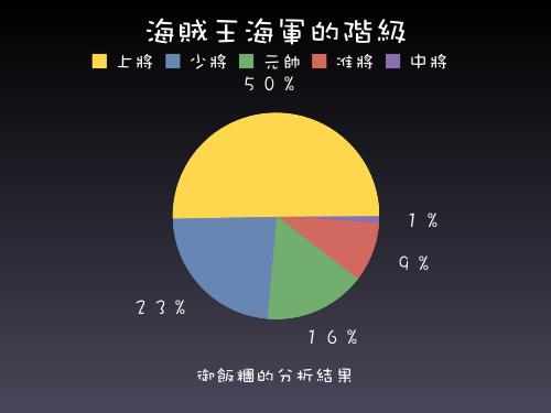 海賊王海軍階級分析圓餅圖.png