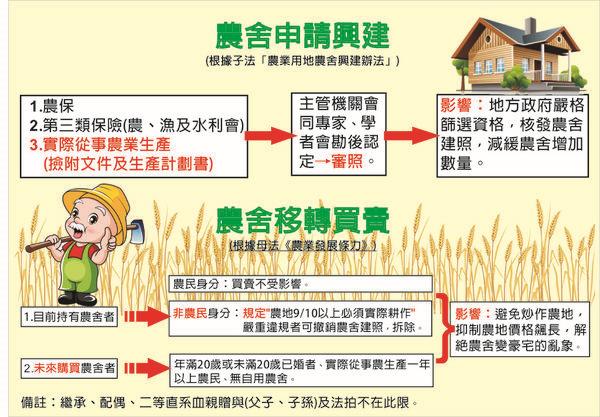 農舍申請興建