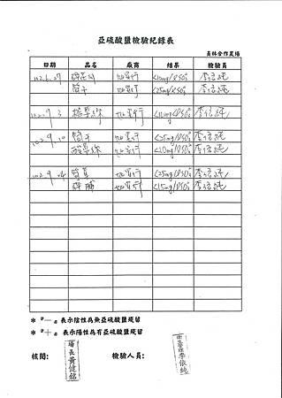 過氧化氫檢驗紀錄表第4-5周