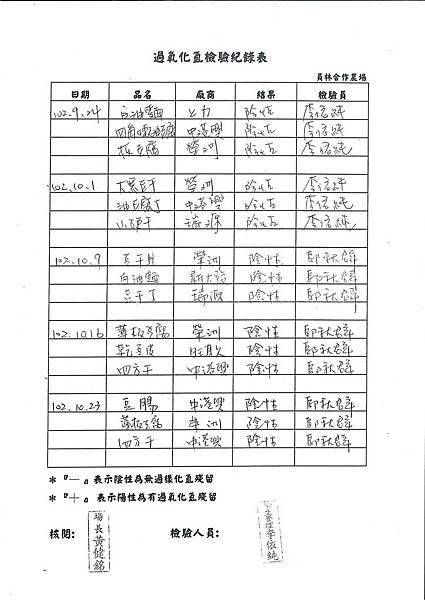 過氧化氫檢驗紀錄表第9周