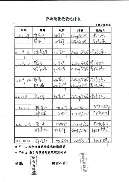 亞硝酸鹽檢驗紀錄表第9周