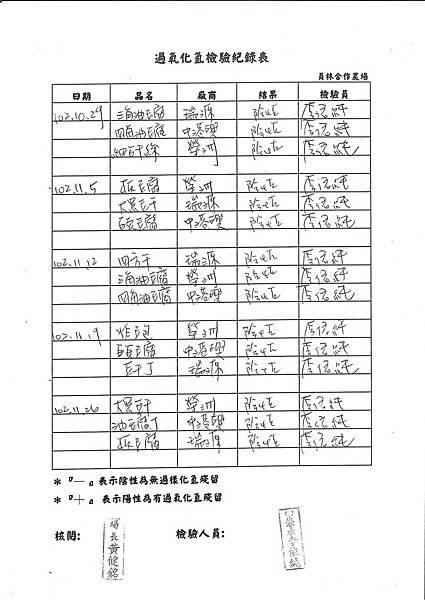 過氧化氫檢驗紀錄表第14周