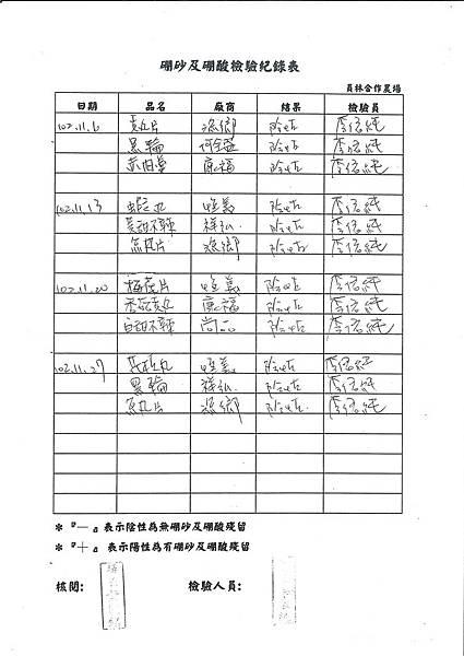 硼砂及硼酸檢驗紀錄表第14周