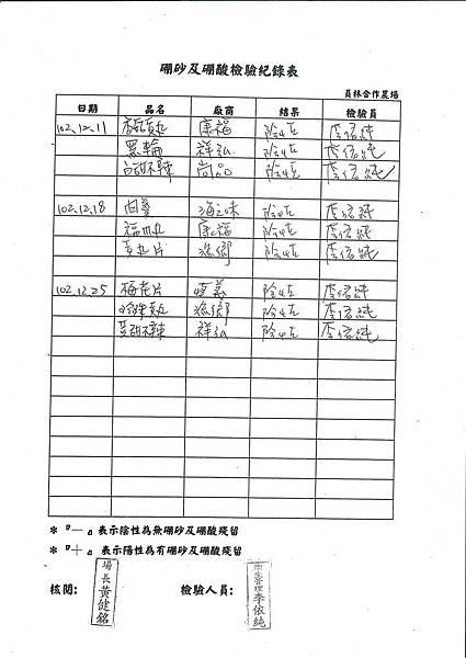 硼砂及硼酸檢驗紀錄表第18周