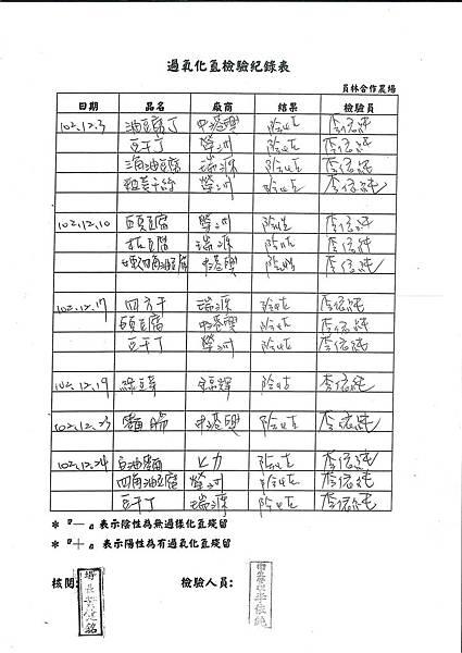 過氧化氫檢驗紀錄表第18周