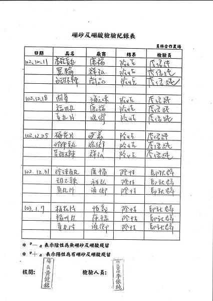 硼砂及硼酸檢驗紀錄表第20周