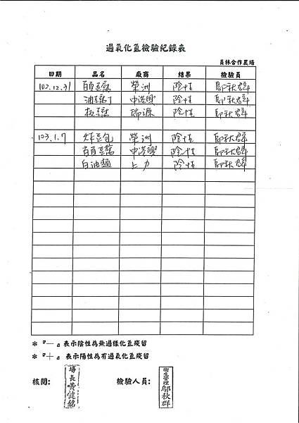過氧化氫檢驗紀錄表第20周
