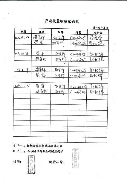亞硝酸鹽檢驗紀錄表第21周