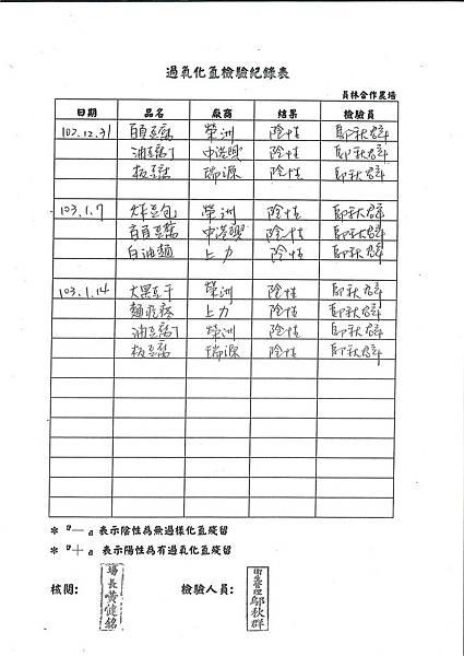 過氧化氫檢驗紀錄表第21周