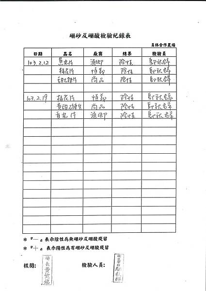 硼砂及硼酸檢驗紀錄表---102學年下學期第2周