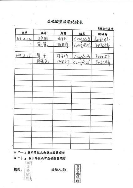 亞硝酸鹽檢驗紀錄表---102學年下學期第2周