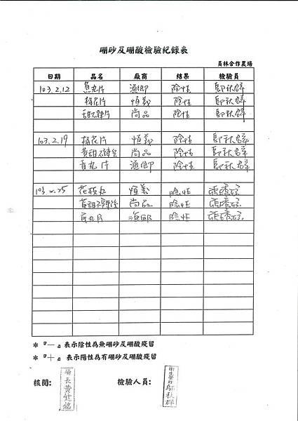 硼砂及硼酸檢驗紀錄表---102學年下學期第3周