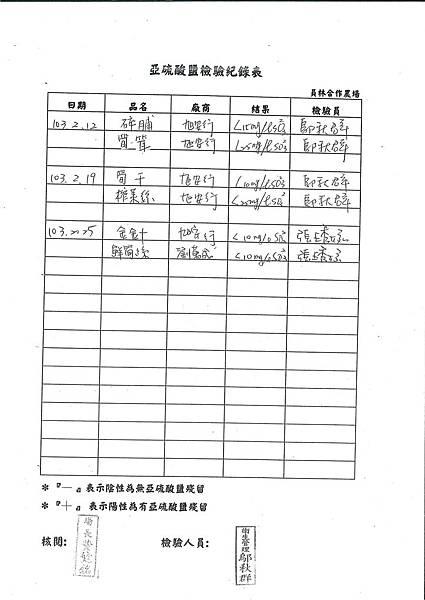 亞硝酸鹽檢驗紀錄表---102學年下學期第3周